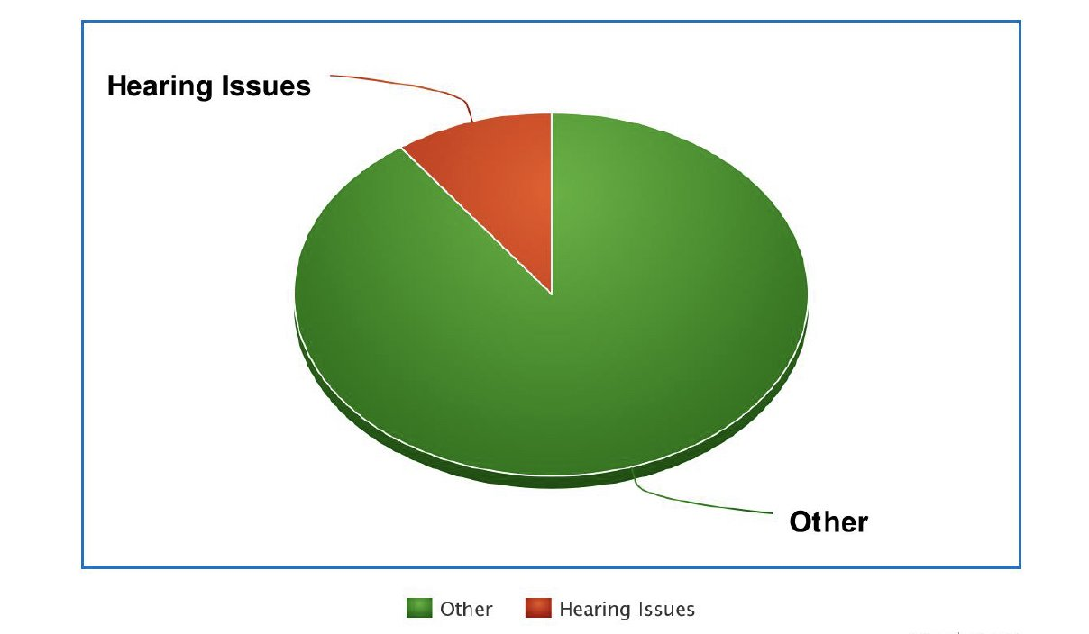 Amount of people suffering hearing issues after contracting Covid 19